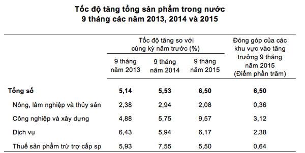 GDP, tăng trưởng, Việt Nam, tăng-trưởng