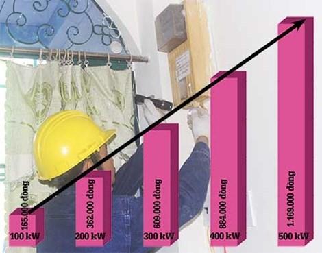 giá điện, tăng cao, tiền điện, tăng giá, điện lực, nắng nóng, giá-điện, tăng-cao, tiền-điện, tăng-giá, điện-lực, nắng-nóng,