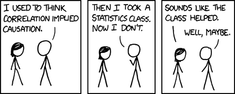 An XKCD comic showing two stick figures, a man and a woman. Man: 'I used to think correlation implied causation. Then I took a statistics class. Now I dont'. Woman: 'Sounds like the class helped.' Man: 'Well, maybe.'