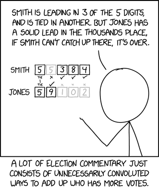 This really validates Jones's strategy of getting several thousand more votes than Smith. In retrospect, that was a smart move; those votes were crucial.