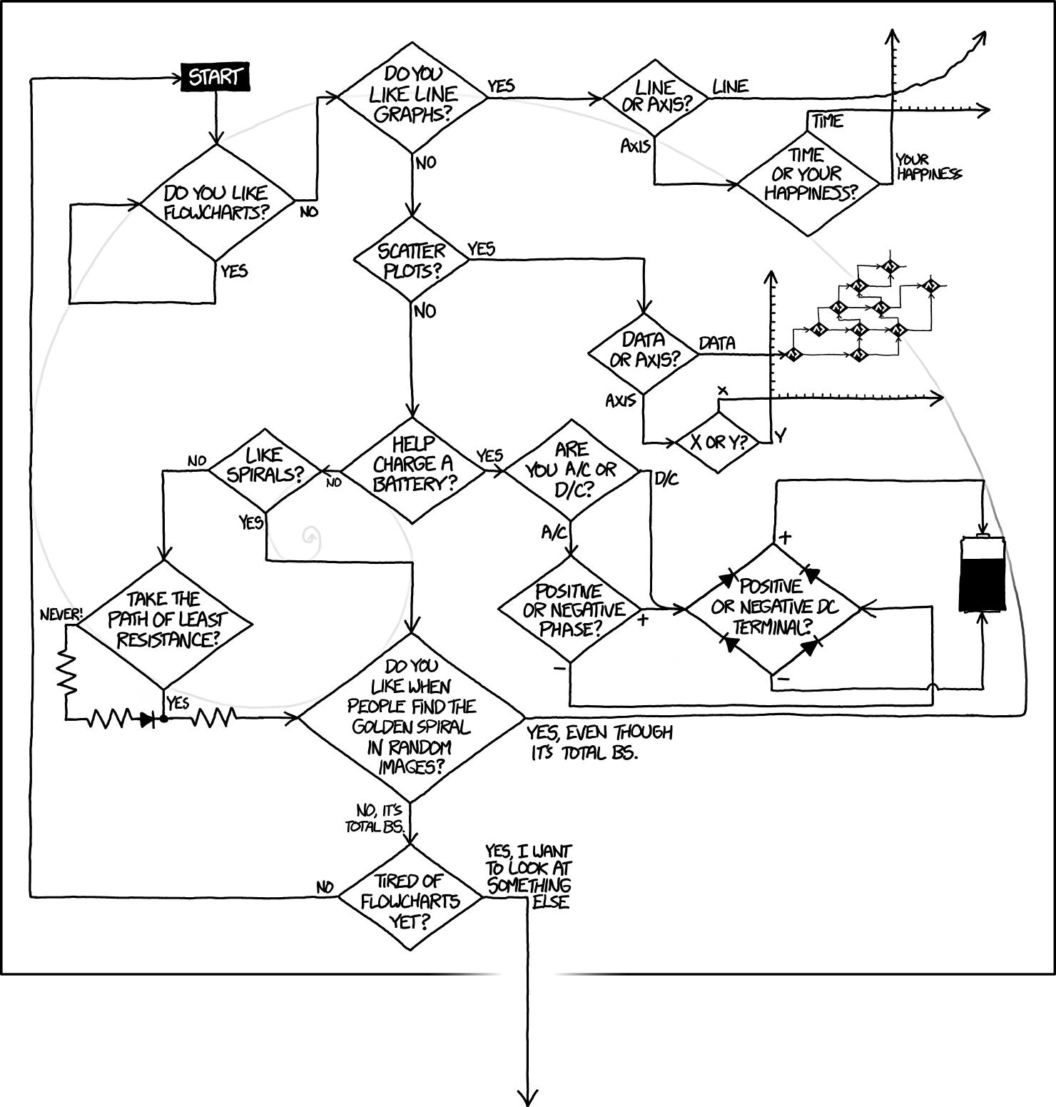 Xkcd Flowcharts