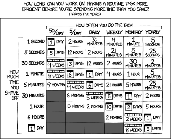 Don't forget the time you spend finding the chart to look up what you save. And the time spent reading this reminder about the time spent. And the time trying to figure out if either of those actually make sense. Remember, every second counts toward your life total, including these right now.