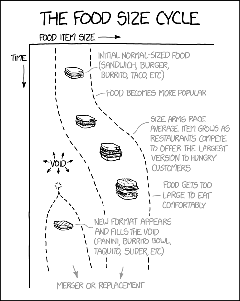 the_food_size_cycle