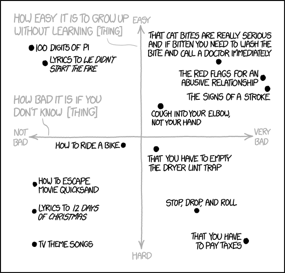 """XKCD cartoon, """"How Easy It Is to Grow Up Without Learning [Thing]"""""""