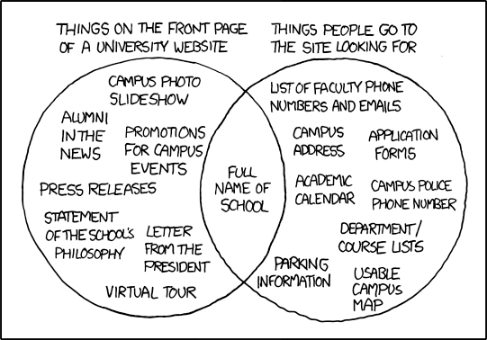 XKCD's take on university websites and their disconnect with what users want and what they provide.