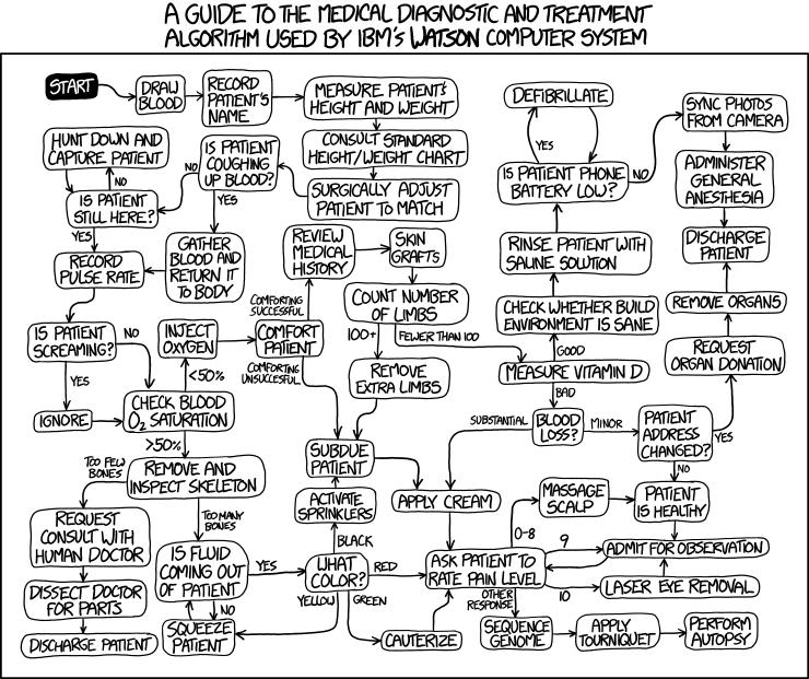 Watson Medical Algorithm