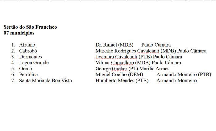 O deputado federal Fernando Monteiro nega que o prefeito de Santa Maria da Boa Vista (PP) apoie Armando Monteiro (PTB), como está no quadro acima Fonte: Diario de Pernambuco
