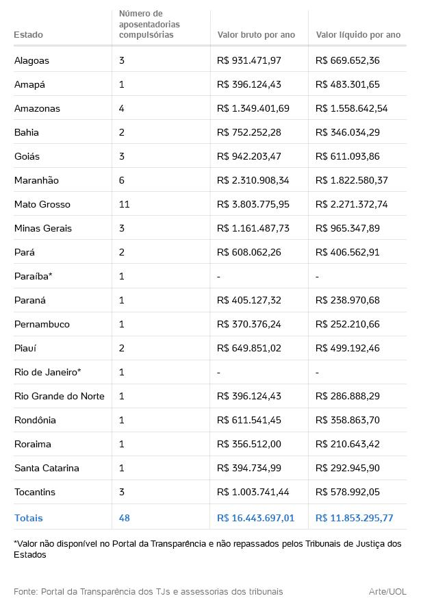 aposentadoria-compulsoria-1480014733127_615x889 Brasil gasta R$ 16,4 mi ao ano com aposentadorias de juízes condenados pelo CNJ