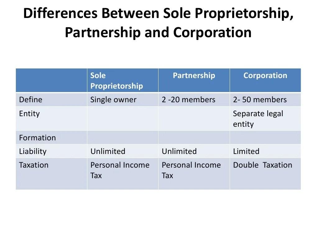 Corporation Partnership Or Sole Proprietorship Southasianmonitor Net