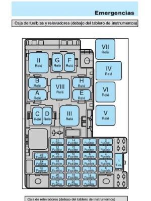 Diagrama del porta fusibles (fusiblera) del ford Ka