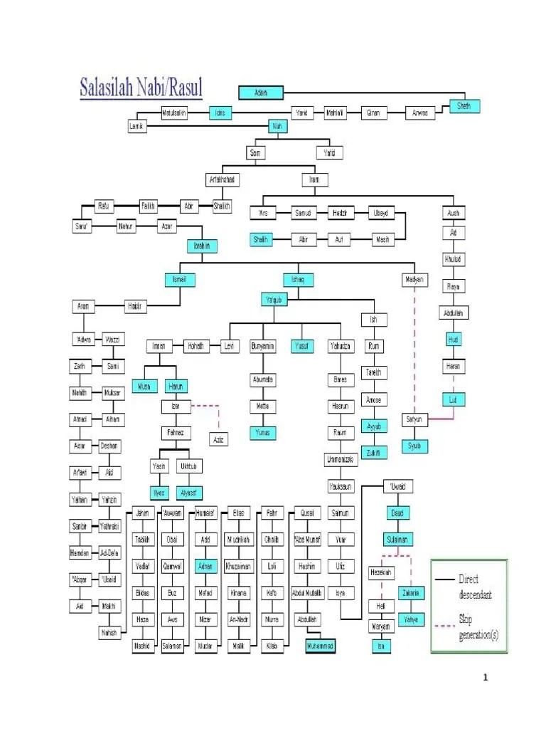 Silsilah Keturunan Nabi Adam : silsilah, keturunan, Silsilah, Muhammad, Family, Silsila, Prophet, Material, Pngegg, Disitus, Media, Isnet.org.