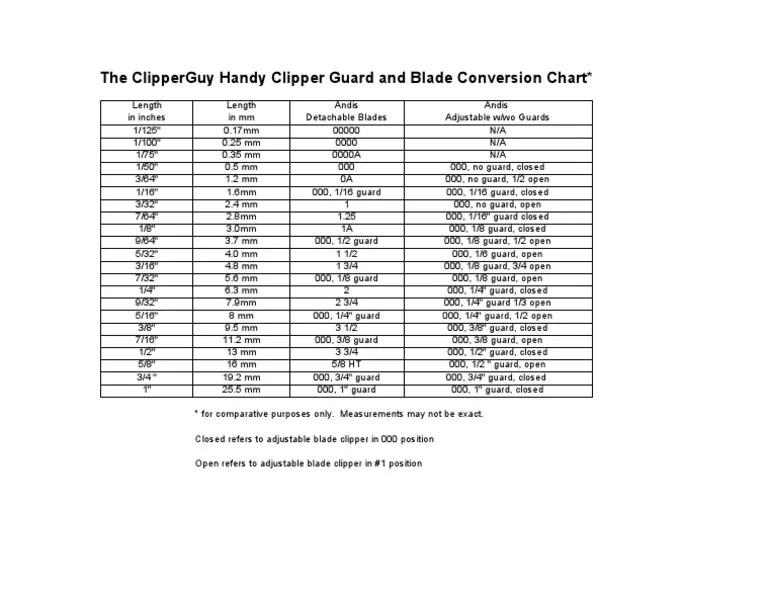 Handy Dandy Clipper Blade And Guard Chart
