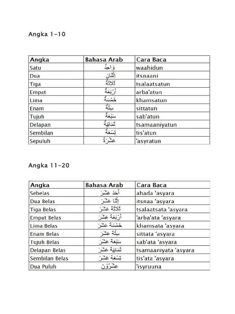 Angka Dalam Bahasa Arab 1 1000 : angka, dalam, bahasa, Nombor, Hingga, Dalam, Bahasa