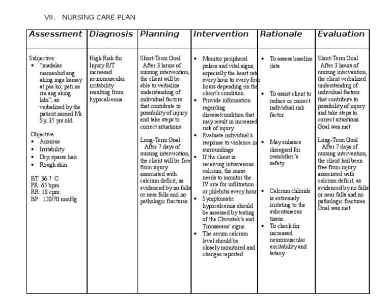 5 Steps Nursing Care Plan