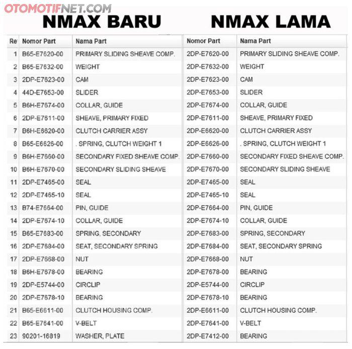 Daftar komponen CVT NMAX lama dan NMAX baru
