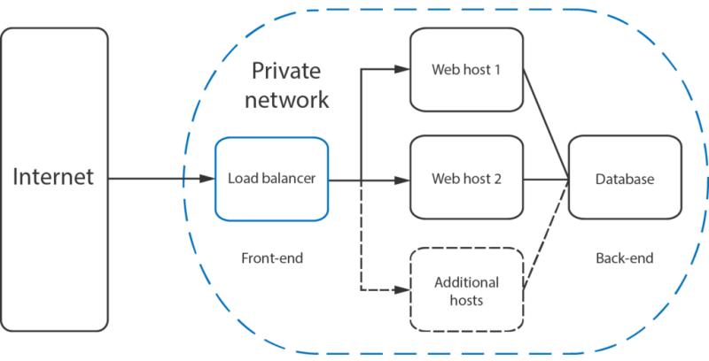 Ilustracija rada Load balancer-a.