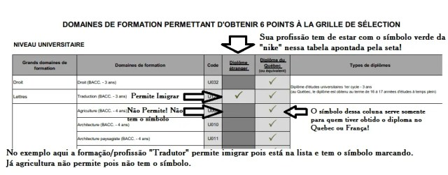 listas de demanda de profissão do quebec