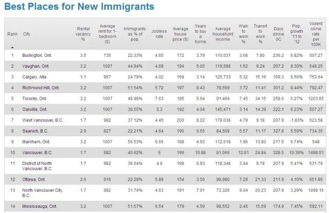 Melhores cidades para se viver no Canadá ranking dos recem imigrantes