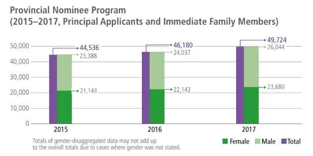 Tabela com o número de imigrantes pelo Processo Provincial de Imigração