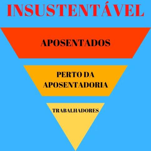 imigração não vai parar: previdência social pirâmide insustentável