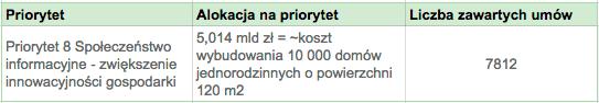 POIG - koszty 8