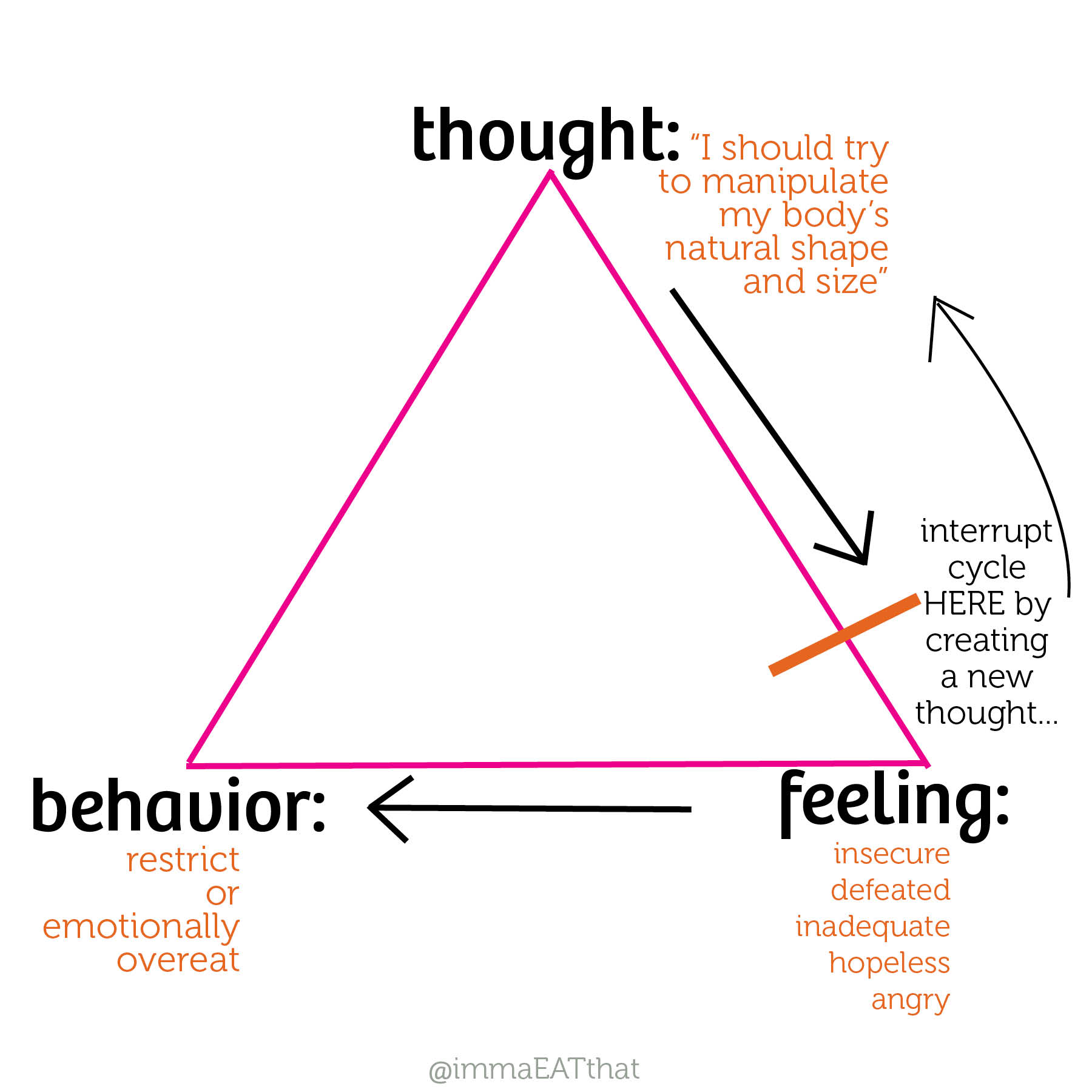 Cognitive Triangle Pictures To Pin