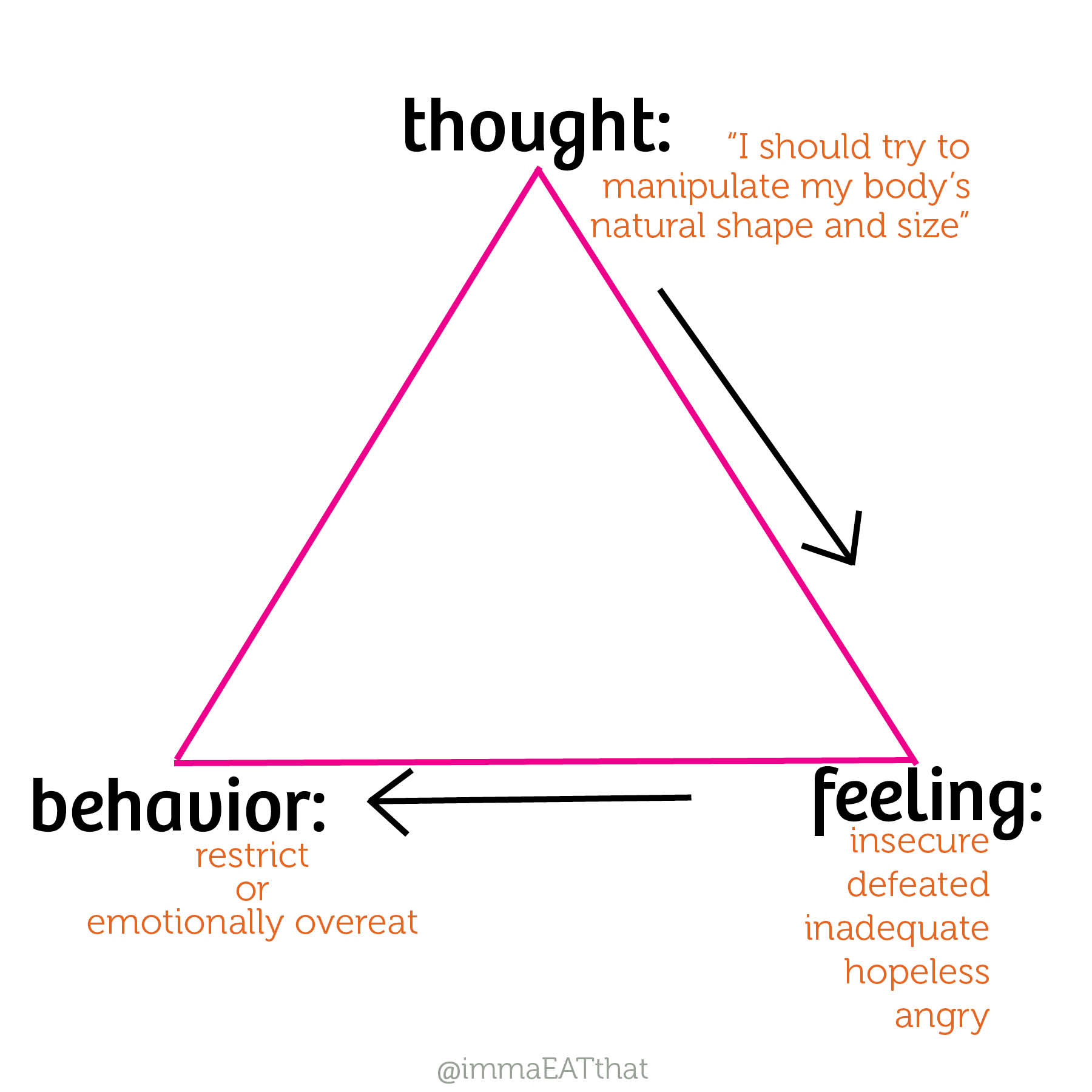 Thoughts Feelings Behaviors Worksheet