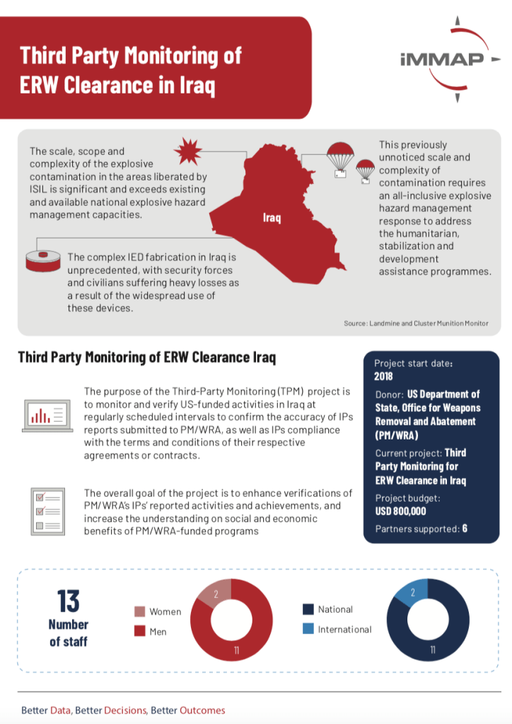 Third Party Monitoring of ERW Clearance in Iraq
