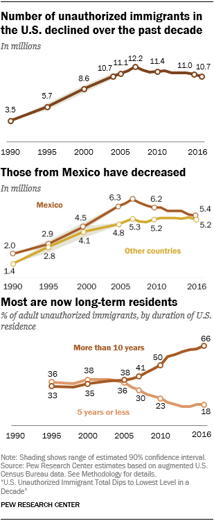 Line charts showing that the number of unauthorized immigrants in the U.S. declined over the past decade. Those from Mexico have decreased. Most are now long-term residents.