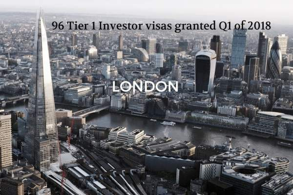 Latest Business Immigration Update – 96 Tier 1 Investor visas granted in the first quarter of 2018