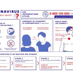 MESURES BARRIERES CONTRE LE CORONAVIRUS