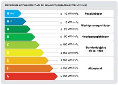 Heizwärmebedarf-Tabelle