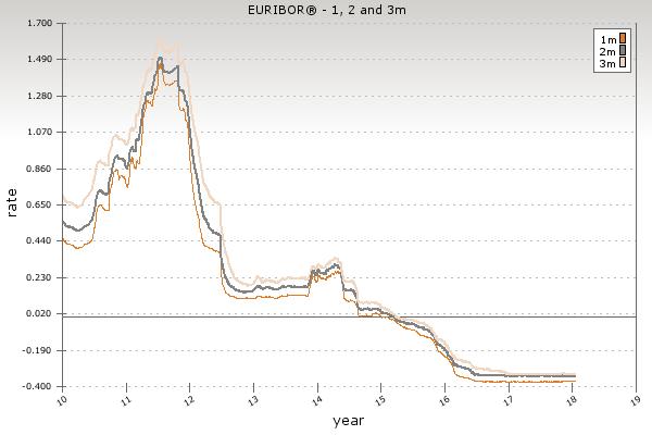 Euribor 1, 2 3 mesi dal 2010 ad oggi