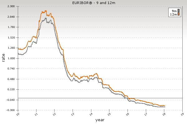 Euribor a 9 e 12 mesi dal 2010 ad oggi