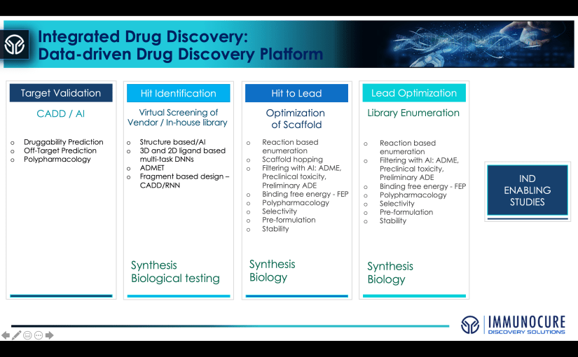Target validation in drug discovery is the first step