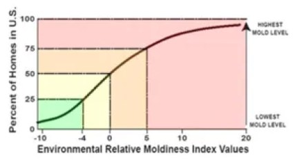 mold testing indexing