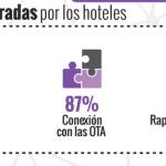 ith-hotelero-infografia 1