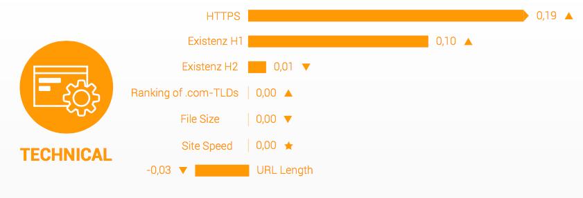 iMorillas-searchmetrics-technical-2016