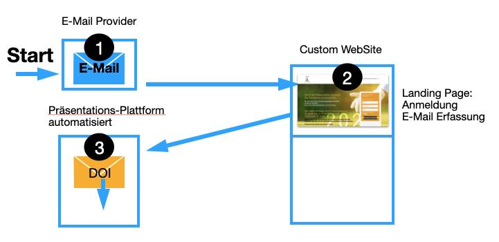präsentation intermedial automatisiert