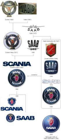 Scania History – logo