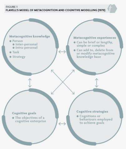 Figure 1: Flavell's model of metacognition and cognitive modelling (1979)