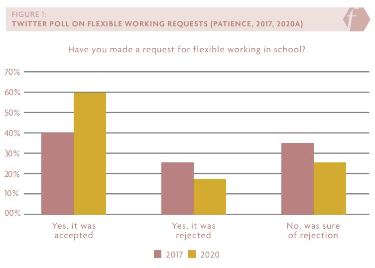"Figure 1 showing results of twitter polls on flexible working requests from Patience (2017, 2020A). The question asked was: have you made a request for flexible working in school? In 2017 approximately 40% of respondents answered ""Yes, it was accepted"" and in 2020 this had increased to approximately 60%. In 2017 approximately 25% of respondents answered ""Yes, it was rejected"" and in 2020 approximately 10% fewer respondents said their request was rejected. In 2017 approximately 35% of respondents answered ""No, was sure of rejection"" and in 2020 approximately 10% fewer respondents said they were sure of rejection."