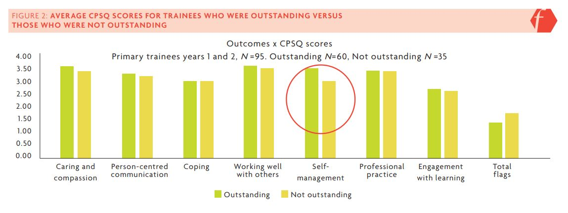Figure 2 displays the average CPSQ scores and average total flags against performance. As circled in red, 'trainees with excellent progress' against the teachers' standards had on average better scores compared to their peers for the 'self-management' competency, confirmed as a significant difference t(93) = 2.38, p = .020.