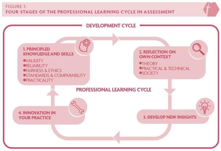 Figure 1: Four stages of the professional learning cycle in assessment. Stage 1: Principled knowledge and skills. Stage 2: reflection on own context. Stage 3: Develop new insights. Stage 4: Innovation in your practice.