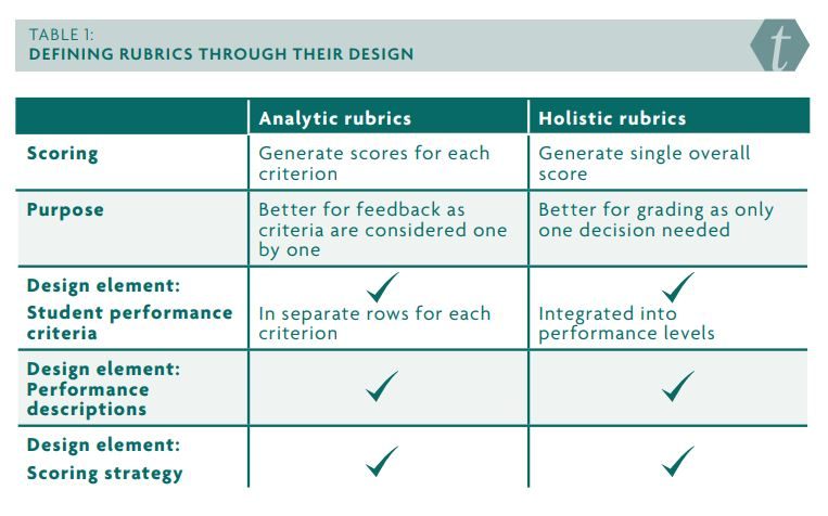Table 1: Defining rubrics through their design. Displaying differences between analytic rubrics and and holistic rubrics.