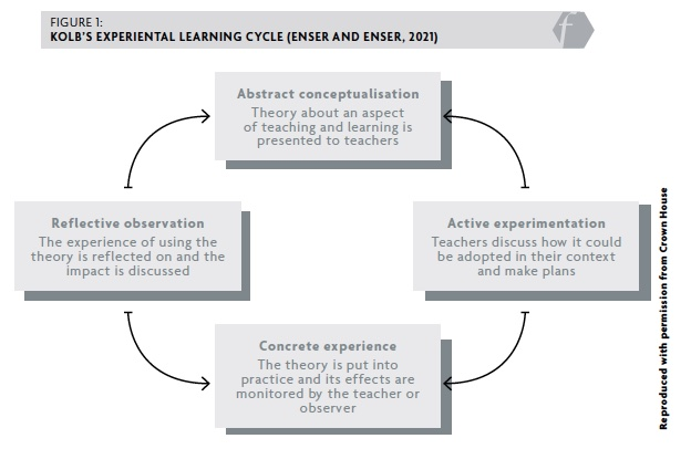 Figure 1: Kolb's Experiental learning cycle (Enser and Enser, 2021)