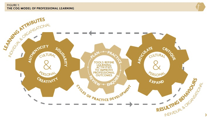 Figure 1: The CoG Model of Professional Learning