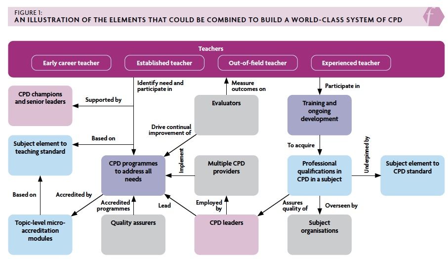 Figure 1: An illustration of the elements which could be combined to build a world-class system of CPD