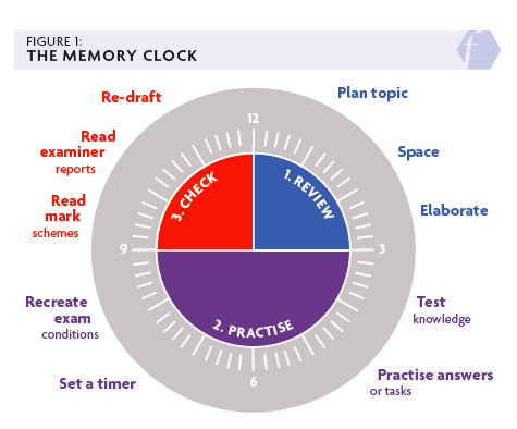 Image showing memory clock - Re-draft, Read examiner reports, Read mark schemes, Recreate exam conditions, Set a timer, Plan topic, Space, Elaborate, Test knowledge, Practise answers or tasks