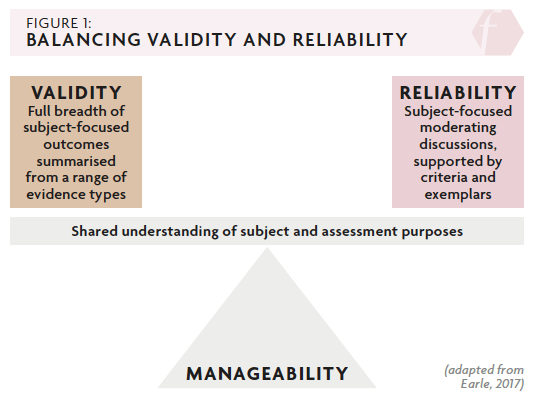 But I Ve Not Got Time For Any More Assessment Balancing The Demands Of Validity And Reliability Impact Chartered College There are various ways to assess and demonstrate that an assessment is valid, but in simple terms, assessment validity refers to how well a test measures what it is supposed to measure. demands of validity and reliability